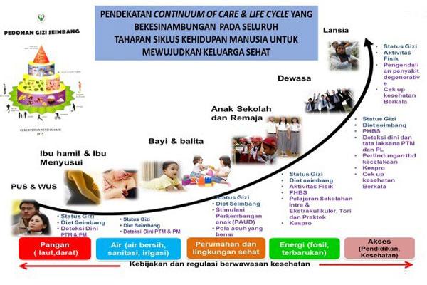 """Membangun Gizi Menuju Bangsa Sehat Berprestasi """"Keluarga Sadar Gizi, Indonesia Sehat dan Produktif"""""""