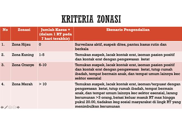 Perpanjangan PPKM Mikro Tahap IV di 15 Provinsi